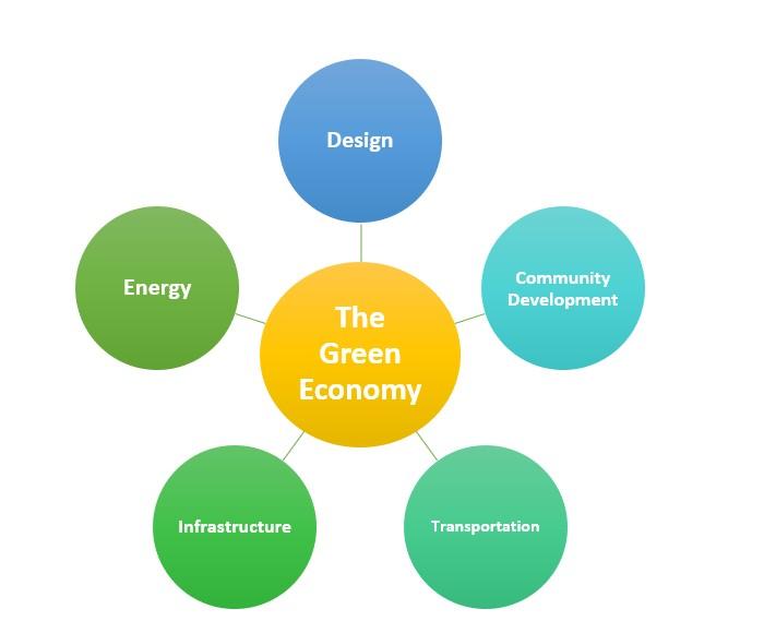 Green Economy Chart